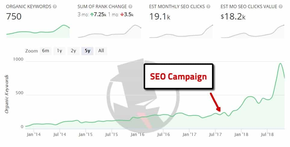 chart after local seo work